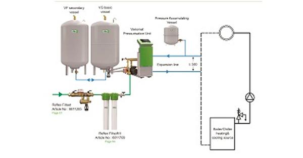 La importancia de mantener la presión del agua en el funcionamiento eficiente de las instalaciones de sistemas de calefacción