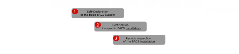 """Figura 1. Esquema resumido con las 3 fases de Certificación """"eu.bac"""" de Sistemas """"BACS"""""""