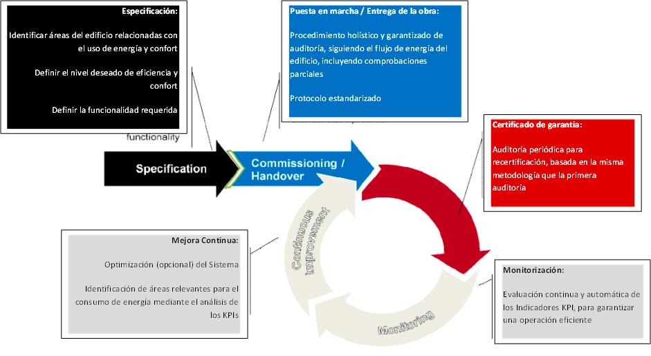 sistemas-automatizacion-10. Sistemas y Edificios Nuevos