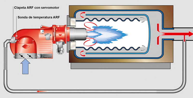 Quemador Weishaupt monarch de gas de ultra bajo NOx versión 4LN